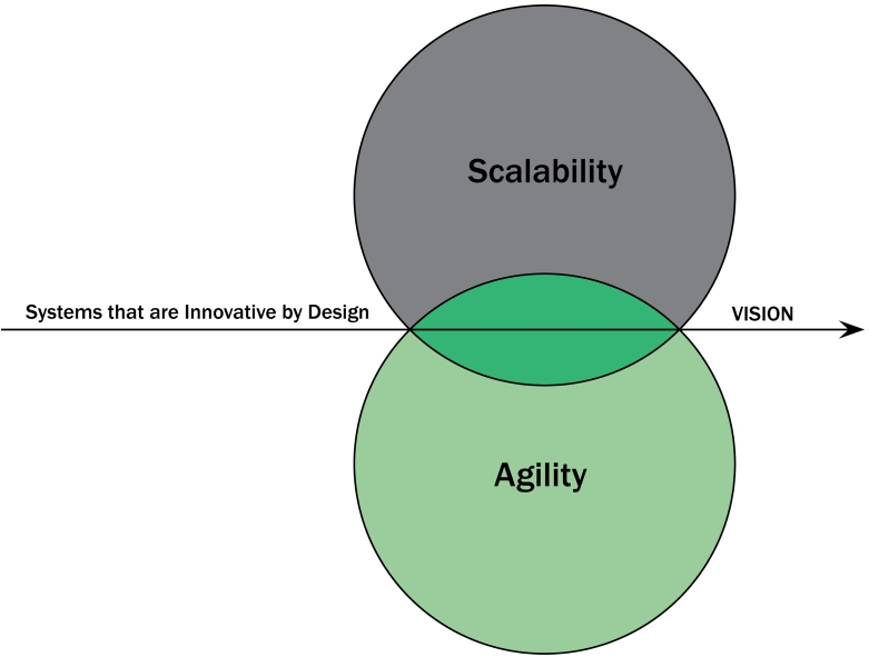 systems that are innovative by Design