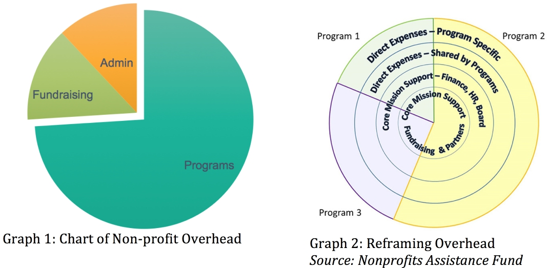 Chart of Non-profit Overhead Reframing Overhead